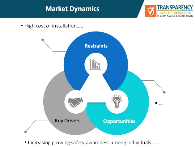 occupant monitoring systems market dynamics