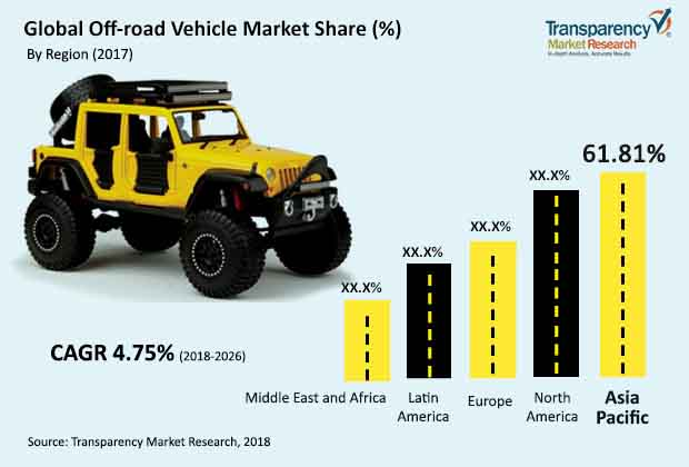 off road vehicle market