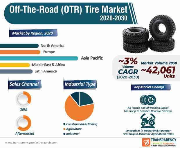 off the road (otr) tire market infographic