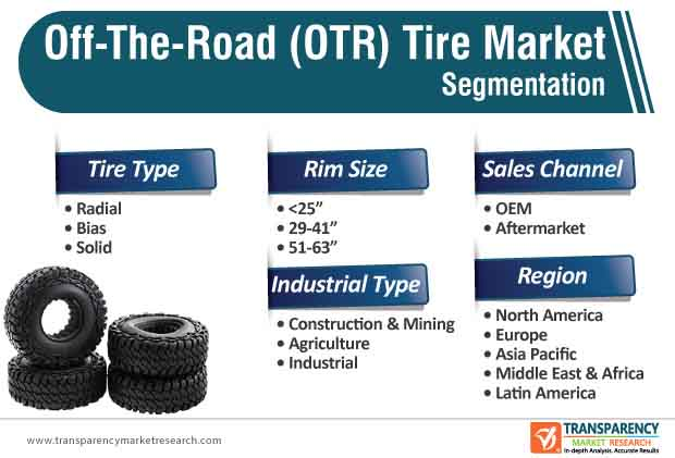 off the road (otr) tire market segmentation