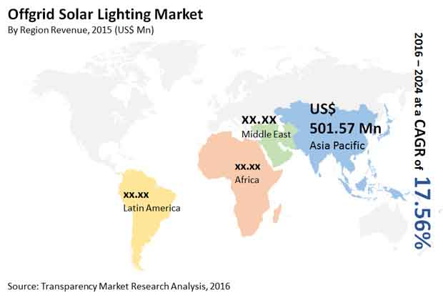 offgrid-solar-lighting-market