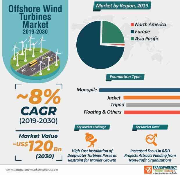 offshore wind turbines market infographic