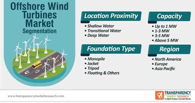 offshore wind turbines market segmentation