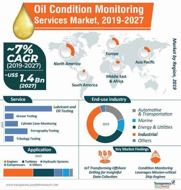 oil condition monitoring services market infographic