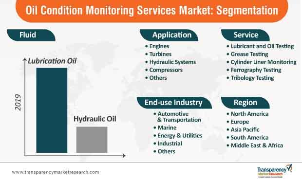 oil condition monitoring services market segmentation