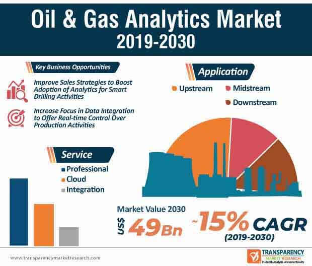 Oil & Gas Analytics  Market Insights, Trends & Growth Outlook