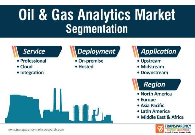 oil gas analytics market segmentation
