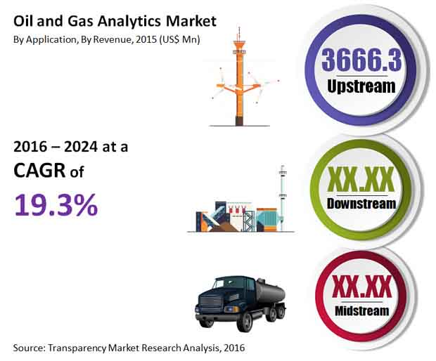 oil-gas-analytics-market