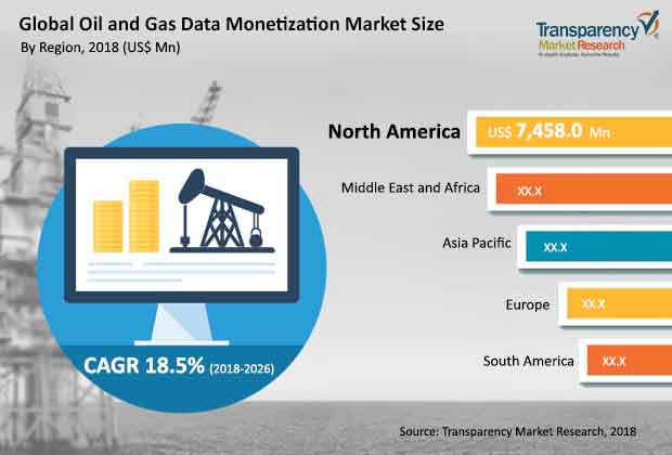 Oil and Gas Data Monetization  Market Insights, Trends & Growth Outlook
