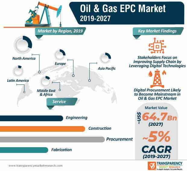 Oil & Gas EPC  Market Insights, Trends & Growth Outlook