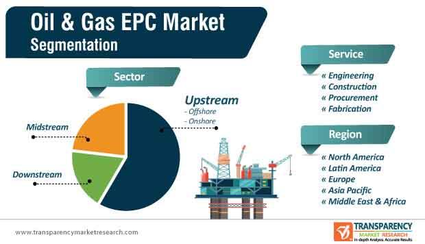 oil gas epc market segmentation