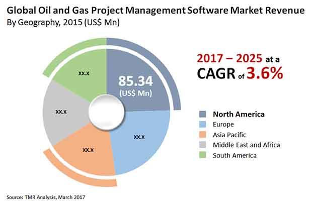oil gas project management software market 1