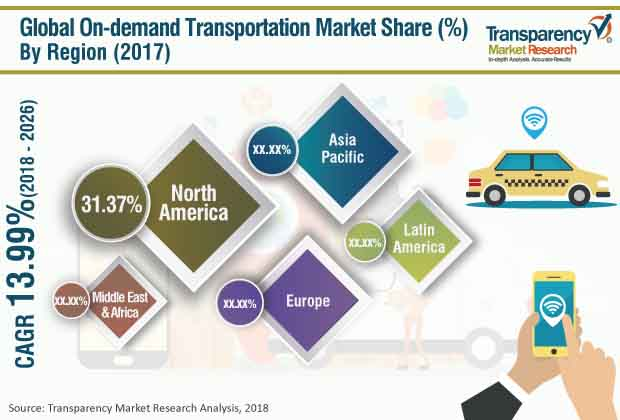 On-demand Transportation  Market Insights, Trends & Growth Outlook