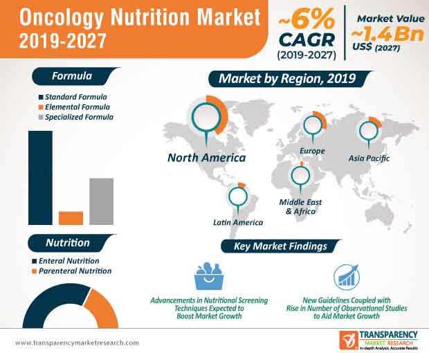oncology nutrition market infographic