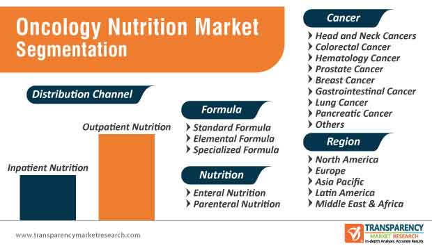 oncology nutrition market segmentation