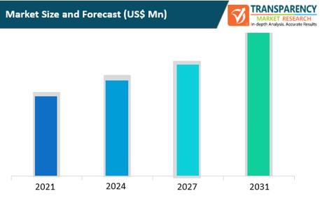 online advocacy platform market size and forecast