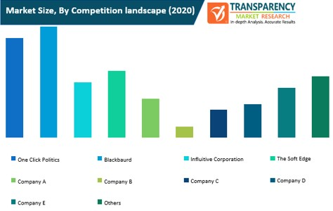 online advocacy platform market size by competition landscape