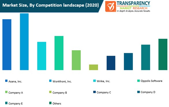 online proofing software market size by competition landscape