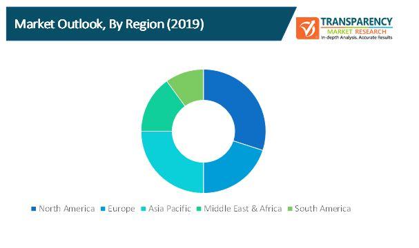 online survey tools market 2