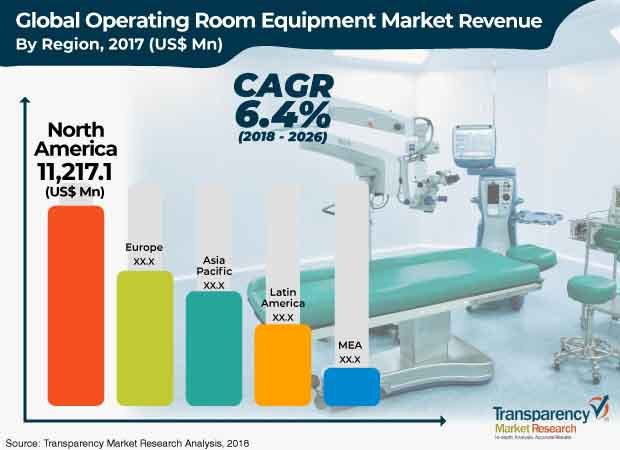 operating room equipment industry