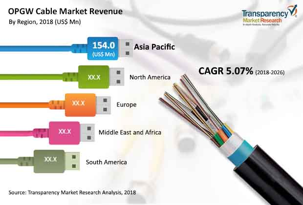 OPGW Cable  Market