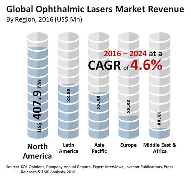Ophthalmic Lasers Market Size, Share & Trend | Industry