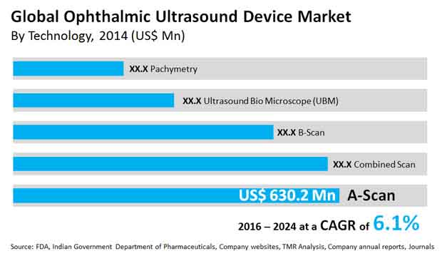 ophthalmic ultrasound device market