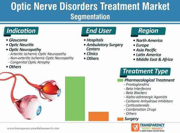 optic nerve disorders treatment market segmentation