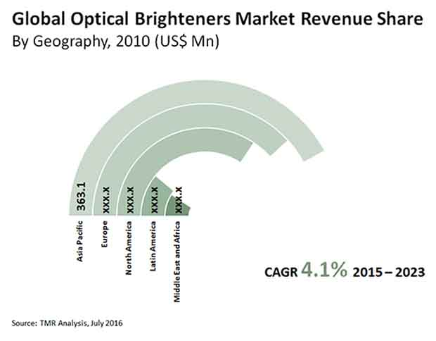 optical-brighteners-market