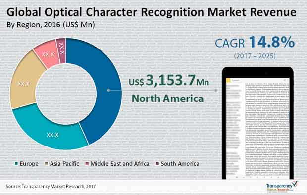 Optical Character Recognition Market Analysis, Size, Share ...