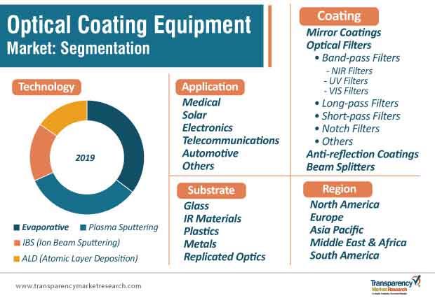 optical coating equipment market segmentation