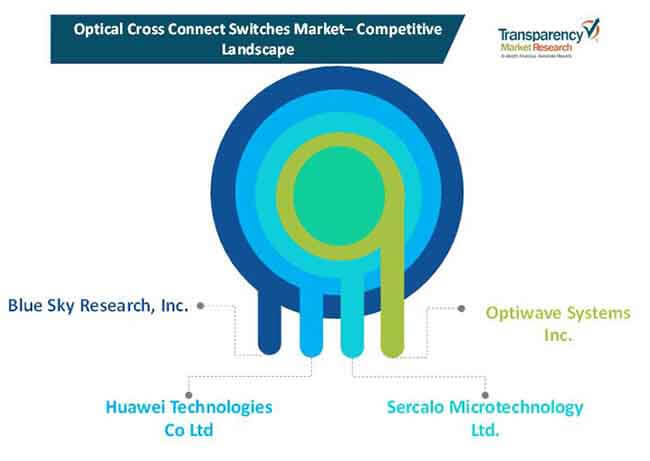 optical cross connect switches market