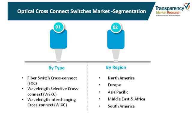 optical cross connect switches market 2