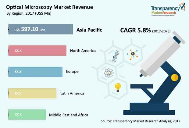 optical microscopes market