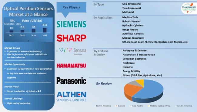 optical position sensors market