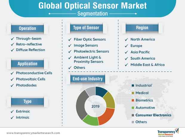 optical sensor market segmentation