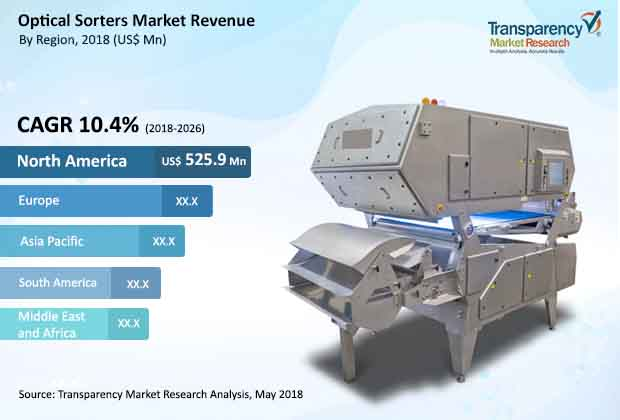 optical sorters market
