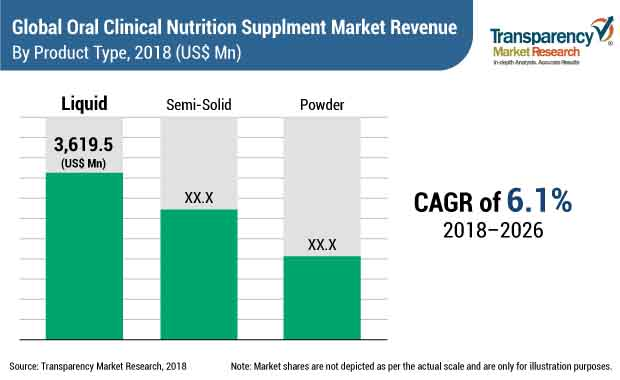 oral-clinical-nutrition-supplements-market.jpg