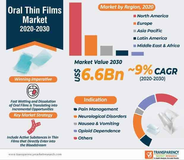 oral thin films market infographic