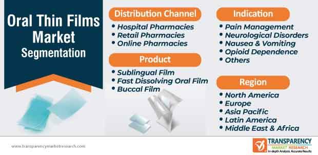 oral thin films market segmentation