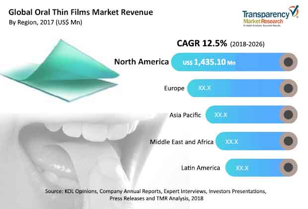 Oral Thin Films  Market Insights, Trends & Growth Outlook