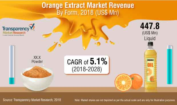 orange extract market