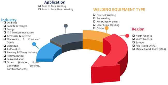 orbital welding equipment market 2
