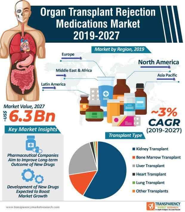 organ transplant rejection medications market infographic