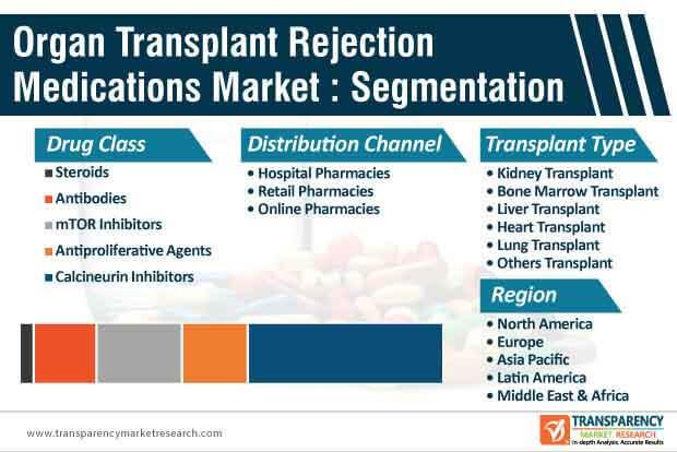 organ transplant rejection medications market segmentation