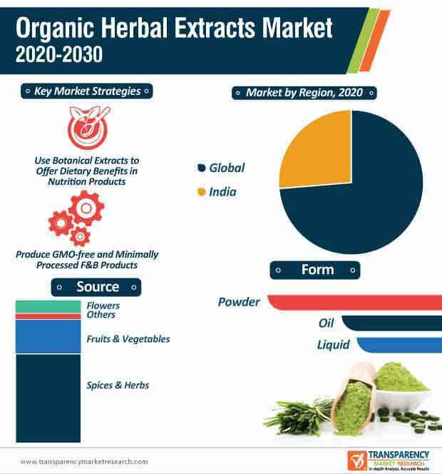 organic herbal extracts market infographic