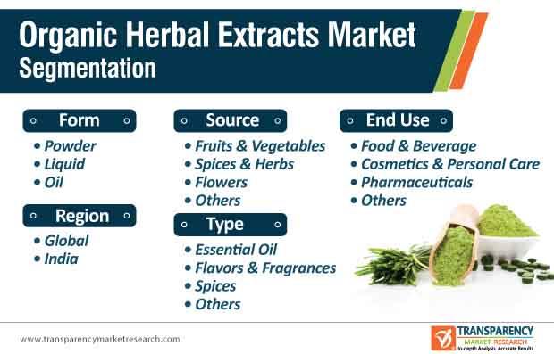 organic herbal extracts market segmentation
