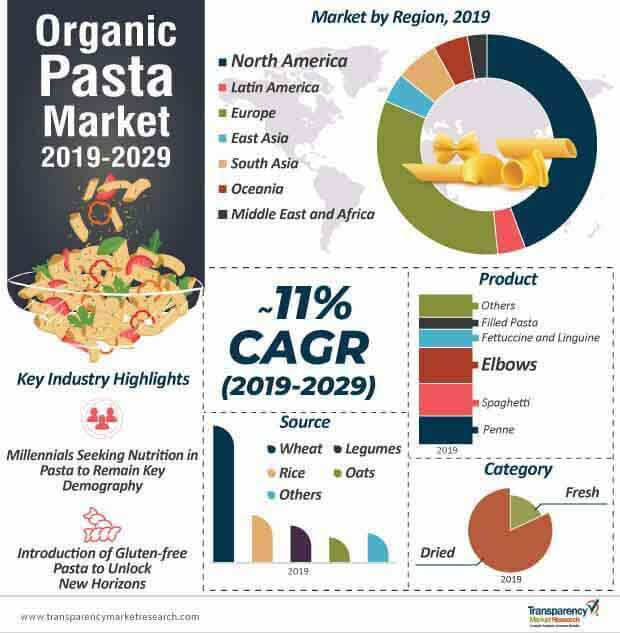 Organic Pasta  Market Insights, Trends & Growth Outlook