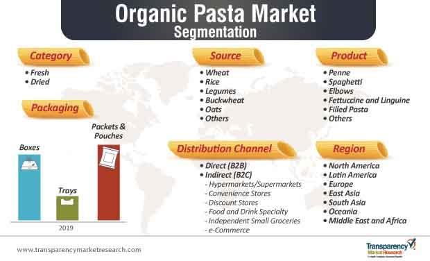 organic pasta market segmentation