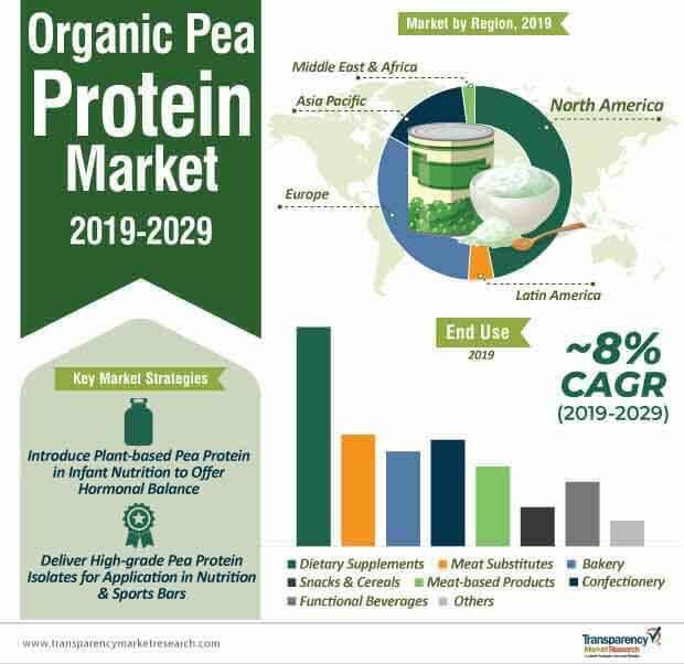 organic pea protein market infographic